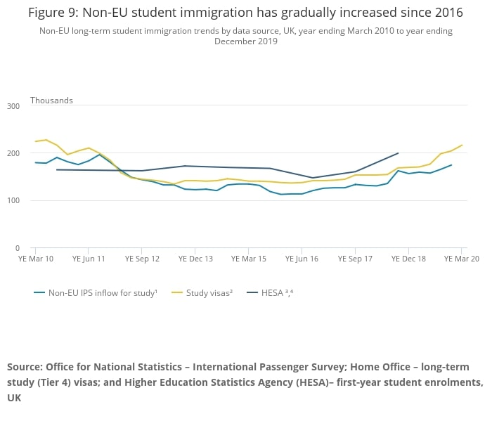 Chinese Students Fuel Rise In Non-EU Immigration Into UK
