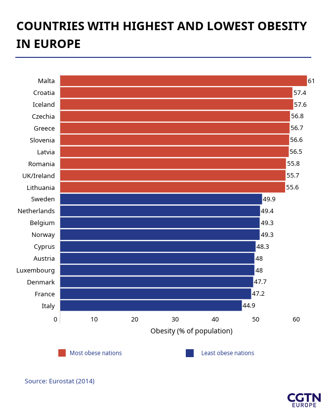 Covid 19 Link To Obesity Which Nations Are Europe S Most Overweight Cgtn