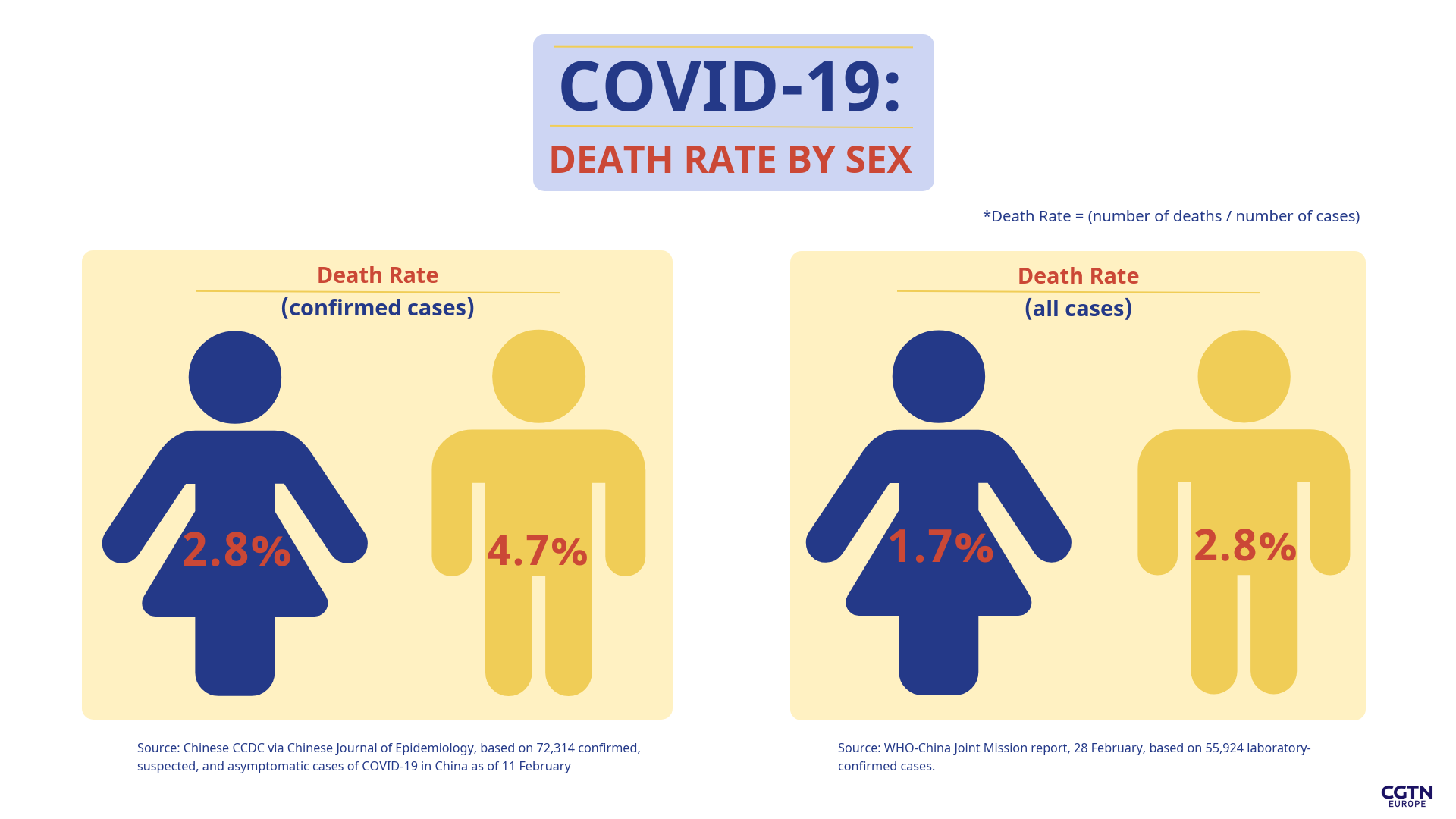 men vs women death rate due to covid 19